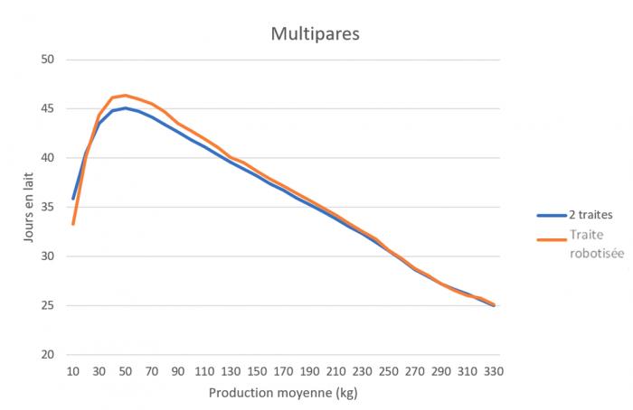 graphique2_traite_robotisee